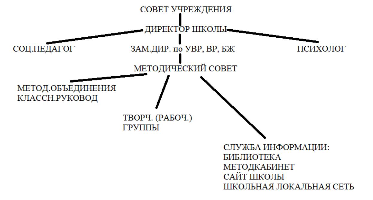 Структура и управление МБОУ